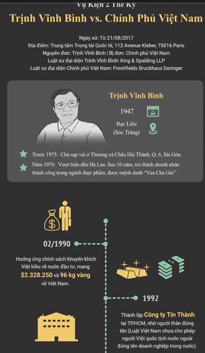 InfographicTóm tắt toàn bộ vụ Trịnh Vĩnh Bình kiện chính phủ Việt Nam